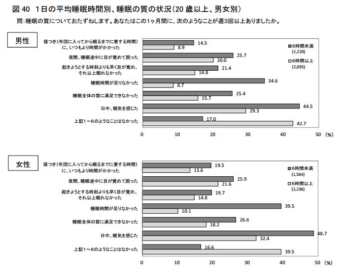 厚生労働省の睡眠の質に関する調査結果のグラフ