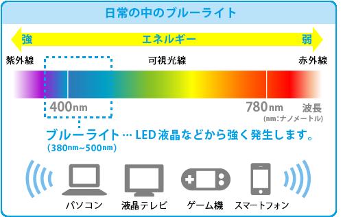 ブルーライトはスマホやゲーム機などの電子機器から多く発せられています